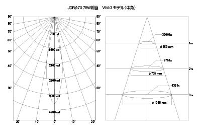 LED電球ダイクロハロゲン形JDRφ70 75W相当 Vividモデル