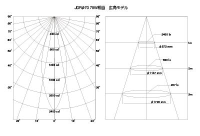 LED電球ダイクロハロゲン形JDRφ70 75W相当 広角モデル