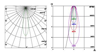 配光曲線(左)と水平面照度(右)
