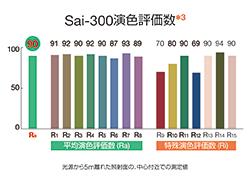 sai300演色性評価表